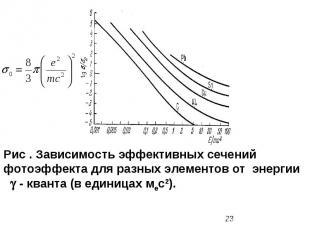 Рис . Зависимость эффективных сечений фотоэффекта для разных элементов от энерги