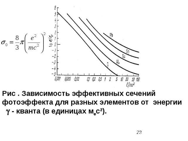 Рис . Зависимость эффективных сечений фотоэффекта для разных элементов от энергии - кванта (в единицах мес2).