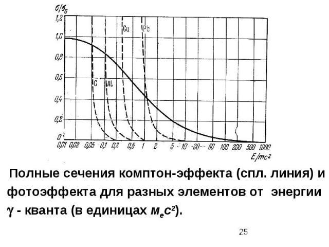 Полные сечения комптон-эффекта (спл. линия) и фотоэффекта для разных элементов от энергии - кванта (в единицах мес2).