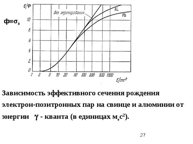 Зависимость эффективного сечения рождения электрон-позитронных пар на свинце и алюминии от энергии - кванта (в единицах мес2). ф0