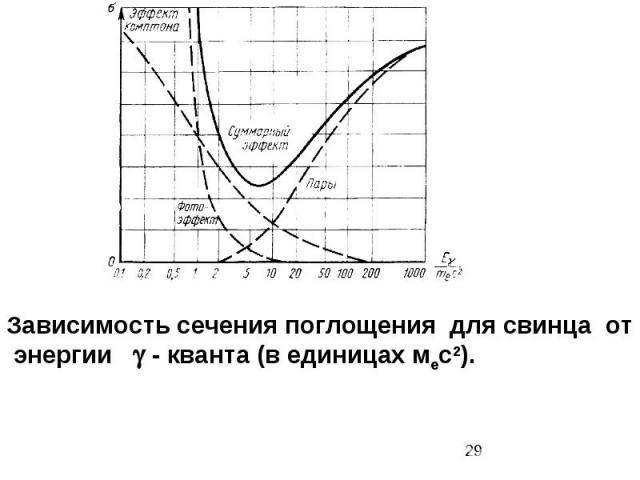Зависимость сечения поглощения для свинца от энергии - кванта (в единицах мес2).