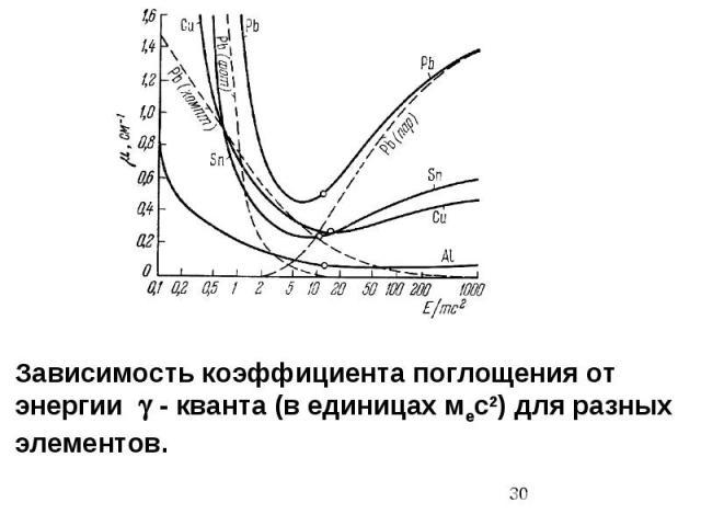Зависимость коэффициента поглощения от энергии - кванта (в единицах мес2) для разных элементов.