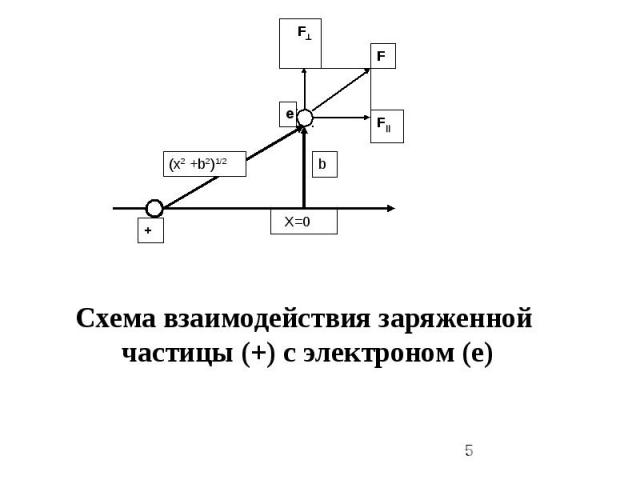 F F F + e X=0 (x2 +b2)1/2 b Cхема взаимодействия заряженной частицы (+) с электроном (е)