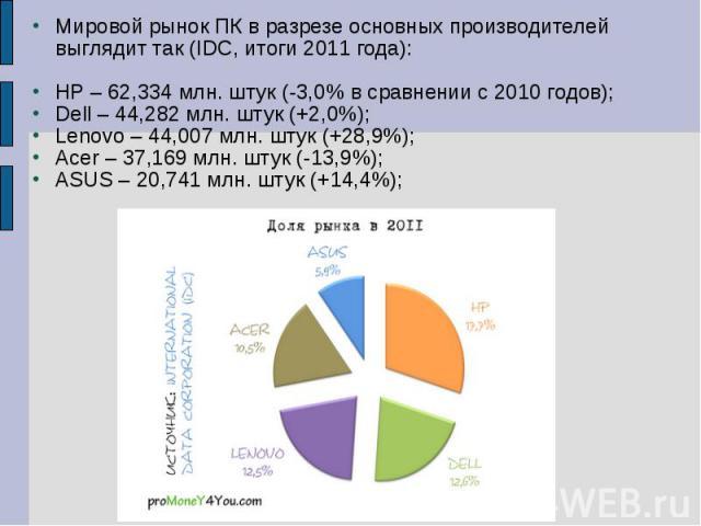Мировой рынок ПК в разрезе основных производителей выглядит так (IDC, итоги 2011 года): HP – 62,334 млн. штук (-3,0% в сравнении с 2010 годов); Dell – 44,282 млн. штук (+2,0%); Lenovo – 44,007 млн. штук (+28,9%); Acer – 37,169 млн. штук (-13,9%); AS…