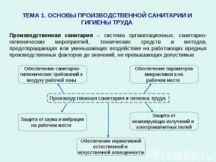 Производственная санитария – система организационных, санитарно-гигиенических ме