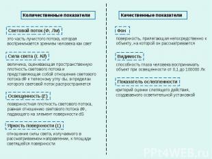 Количественные показатели Качественные показатели Световой поток (Ф, Лм) Сила св