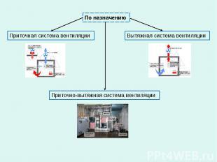 По назначению Приточно-вытяжная система вентиляции Вытяжная система вентиляции П