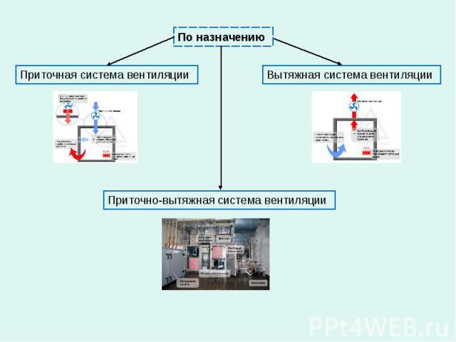 По назначению Приточно-вытяжная система вентиляции Вытяжная система вентиляции Приточная система вентиляции