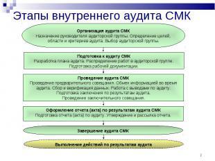 * Этапы внутреннего аудита СМК Организация аудита СМК Назначение руководителя ау