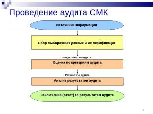 * Проведение аудита СМК Источники информации Сбор выборочных данных и их верифик