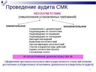 * Проведение аудита СМК НЕСООТВЕТСТВИЕ (невыполнение установленных требований) з