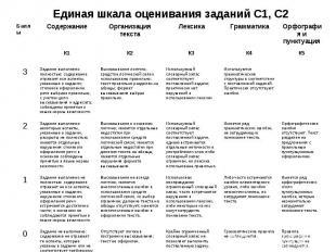 Единая шкала оценивания заданий С1, С2 Баллы Содержание Организация текста Лекси