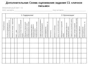 Дополнительная Схема оценивания задания С1 «личное письмо» (Максимальный балл –
