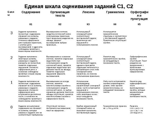Единая шкала оценивания заданий С1, С2 Баллы Содержание Организация текста Лексика Грамматика Орфография и пунктуация К1 К2 К3 К4 К5 3 Задание выполнено полностью: содержание отражает все аспекты, указанные в задании; стилевое оформление речи выбран…