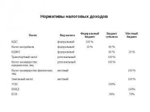 Нормативы налоговых доходов Налог Вид налога Федеральный бюджет Бюджет субъекта