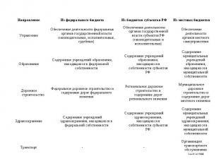 Направление Из федерального бюджета Из бюджетов субъектов РФ Из местных бюджетов