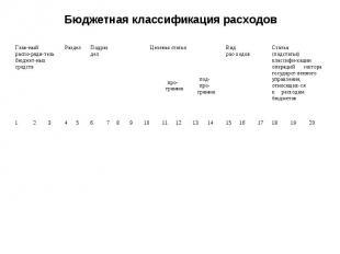 Бюджетная классификация расходов Глав-ный распо-ряди-тель бюджет-ных средств Раз