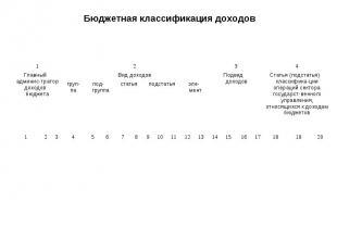 Бюджетная классификация доходов 1 2 3 4 Главный админис-тратор доходов бюджета В