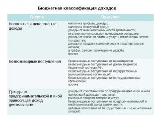 Бюджетная классификация доходов Группа Подгуппа Налоговые и неналоговые доходы н
