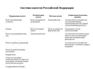Система налогов Российской Федерации Федеральные налоги Региональные налоги Мест