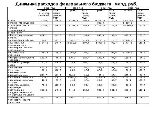 Динамика расходов федерального бюджета , млрд. руб.