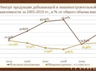 Импорт продукции добывающей и машиностроительной промышленности за 2005-2010 гг.