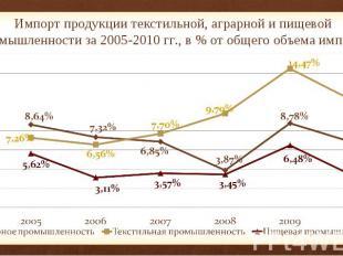 Импорт продукции текстильной, аграрной и пищевой промышленности за 2005-2010 гг.
