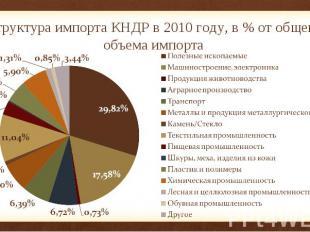 Структура импорта КНДР в 2010 году, в % от общего объема импорта