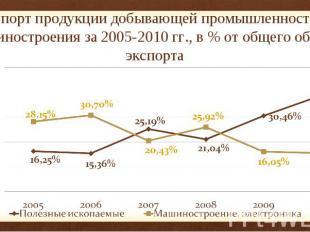 Экспорт продукции добывающей промышленности и машиностроения за 2005-2010 гг., в