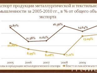Экспорт продукции металлургической и текстильной промышленности за 2005-2010 гг.