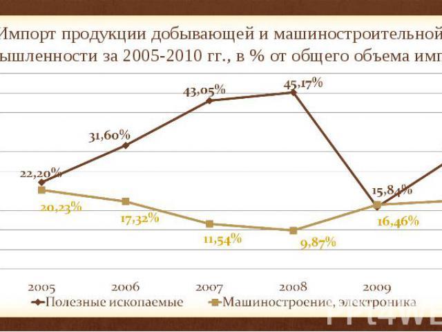 Импорт продукции добывающей и машиностроительной промышленности за 2005-2010 гг., в % от общего объема импорта