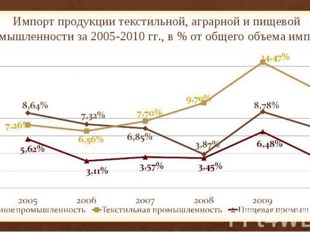 Импорт продукции текстильной, аграрной и пищевой промышленности за 2005-2010 гг., в % от общего объема импорта