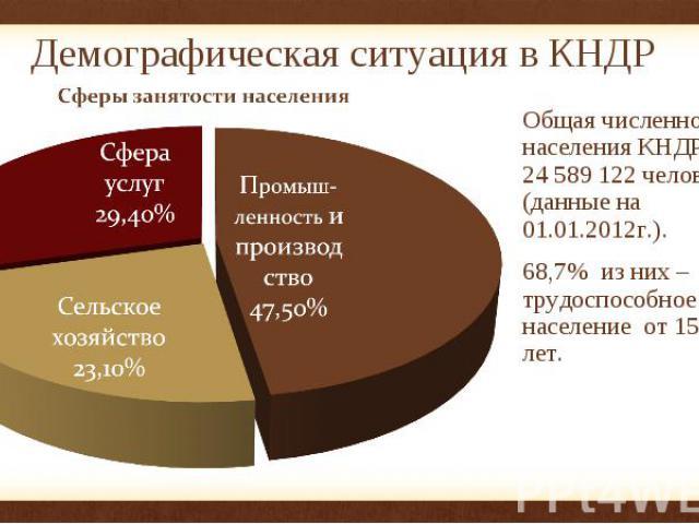 Демографическая ситуация в КНДР Общая численность населения КНДР - 24 589 122 человек (данные на 01.01.2012г.). 68,7% из них – трудоспособное население от 15 до 64 лет.