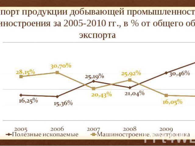 Экспорт продукции добывающей промышленности и машиностроения за 2005-2010 гг., в % от общего объема экспорта