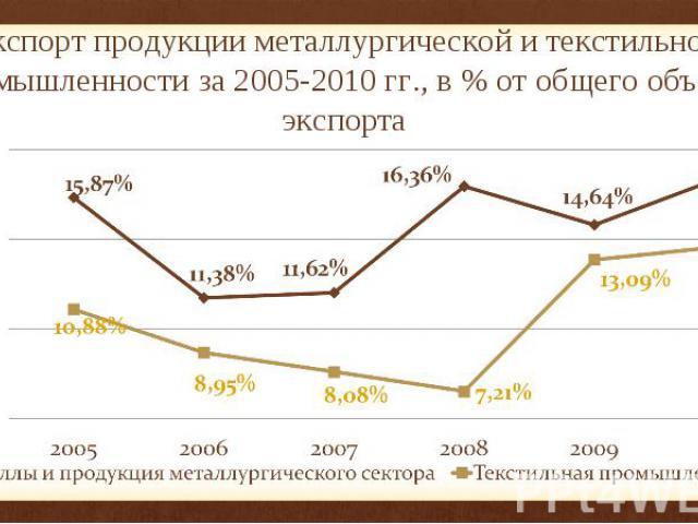Экспорт продукции металлургической и текстильной промышленности за 2005-2010 гг., в % от общего объема экспорта