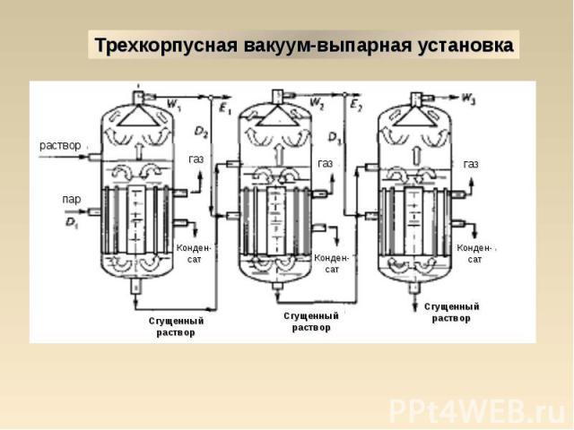 Трехкорпусная вакуум-выпарная установка Сгущенный раствор Сгущенный раствор Сгущенный раствор Конден- сат Конден- сат Конден- сат Сгущенный раствор Сгущенный раствор Сгущенный раствор газ газ газ раствор пар Конден- сат Конден- сат Конден- сат Сгуще…