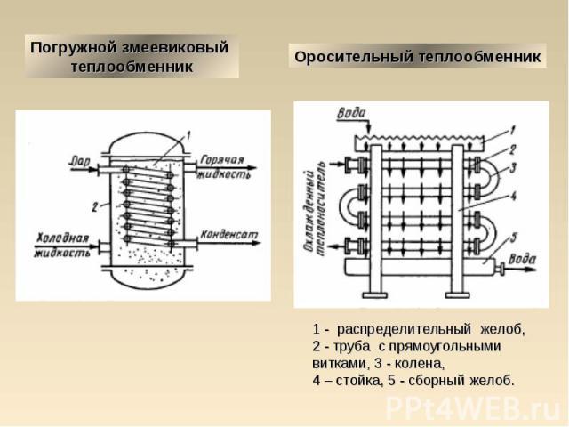 Погружной змеевиковый теплообменник Оросительный теплообменник 1 - распределительный желоб, 2 - труба с прямоугольными витками, 3 - колена, 4 – стойка, 5 - сборный желоб.