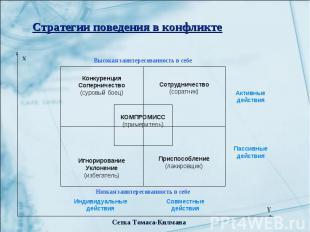 Стратегии поведения в конфликте Конкуренция Соперничество (суровый боец) Игнорир