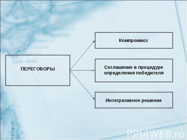 ПЕРЕГОВОРЫ Компромисс Соглашение в процедуре определения победителя Интегративное решение