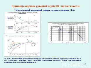 * Единицы оценки уровней шума ВС на местности Максимальный взвешенный уровень зв