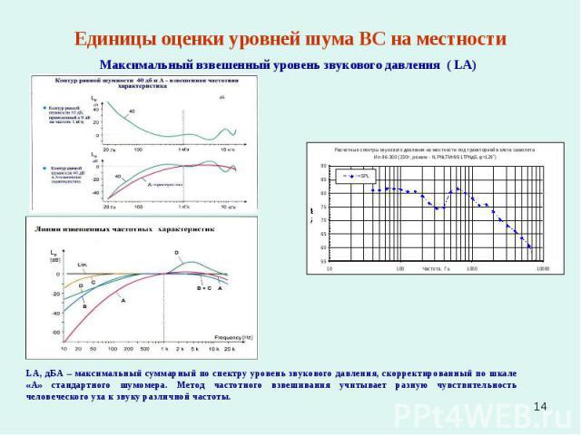 * Единицы оценки уровней шума ВС на местности Максимальный взвешенный уровень звукового давления ( LA) LA, дБА – максимальный суммарный по спектру уровень звукового давления, скорректированный по шкале «А» стандартного шумомера. Метод частотного взв…
