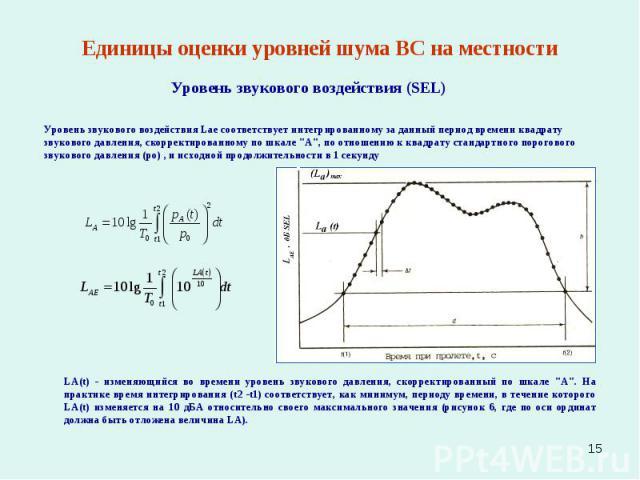 * Единицы оценки уровней шума ВС на местности Уровень звукового воздействия (SEL) Уровень звукового воздействия Lae соответствует интегрированному за данный период времени квадрату звукового давления, скорректированному по шкале \