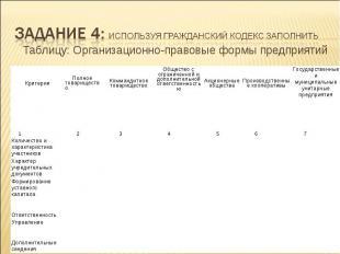 Таблицу: Организационно-правовые формы предприятий Общество с ограниченной и доп
