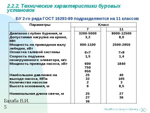 БУ 2-го ряда ГОСТ 16293-89 подразделяются на 11 классов 2.2.2. Технические характеристики буровых установок