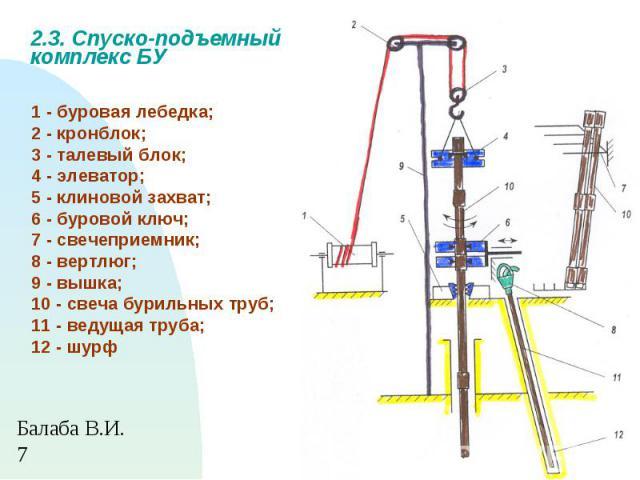 1 - буровая лебедка; 2 - кронблок; 3 - талевый блок; 4 - элеватор; 5 - клиновой захват; 6 - буровой ключ; 7 - свечеприемник; 8 - вертлюг; 9 - вышка; 10 - свеча бурильных труб; 11 - ведущая труба; 12 - шурф 2.3. Спуско-подъемный комплекс БУ
