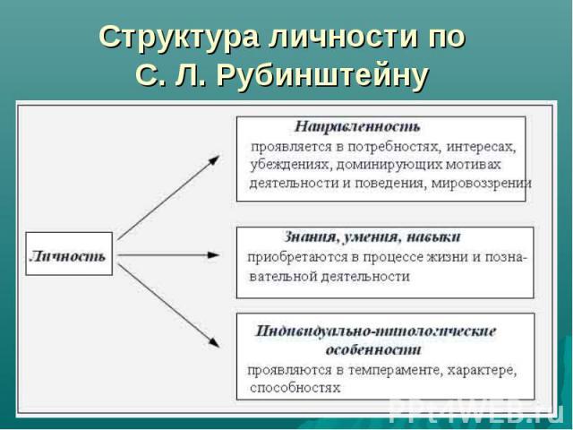 Структура личности по С. Л. Рубинштейну