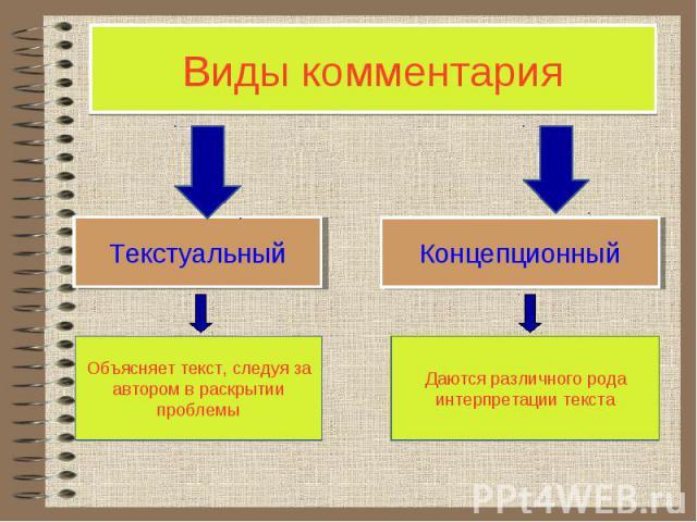 Виды комментария Текстуальный Концепционный Объясняет текст, следуя за автором в раскрытии проблемы Даются различного рода интерпретации текста