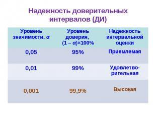Надежность доверительных интервалов (ДИ) Уровень значимости, α Уровень доверия,