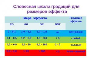 Словесная шкала градаций для размеров эффекта Мера эффекта Градация эффекта RD R