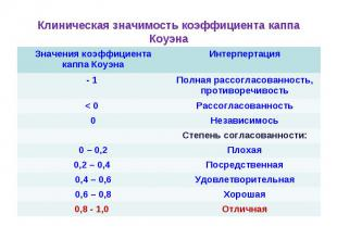 Клиническая значимость коэффициента каппа Коуэна Значения коэффициента каппа Коу